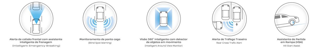 RECURSOS AVANÇADOS DE SEGURANÇA QUE OFERECEM MONITORAMENTO 360°: